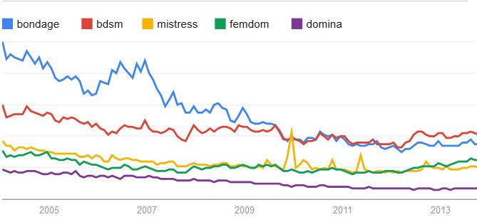 """Les tendances Google Trends pour les mots """"bondage"""", """"bdsm"""", """"mistress"""", """"femdom"""" et """"domina"""""""