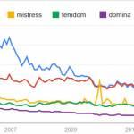Google Trends et la pornographie