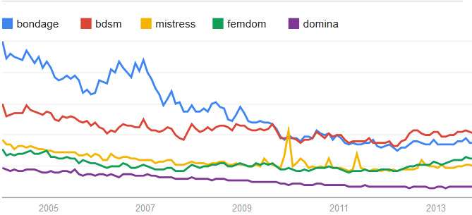 bdsm-bondage-femdom-trends