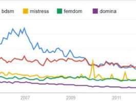 google trends pornographie