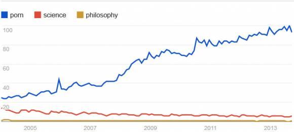 recherches Google : porno vs science et philosophie