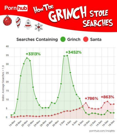 le Père Noël et le Grinch sur Pornhub