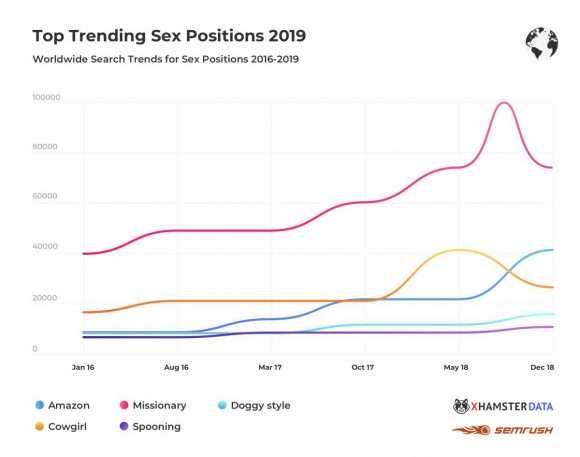 positions sexuelles préférées - xhamster